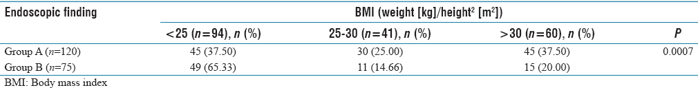 Table  4: Association of body mass index with gastroesophageal reflux disease